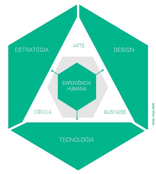 Como fazemos Design Estratégico
