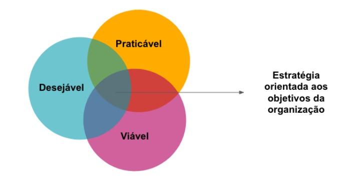 Design estratégico: exemplo gráfico